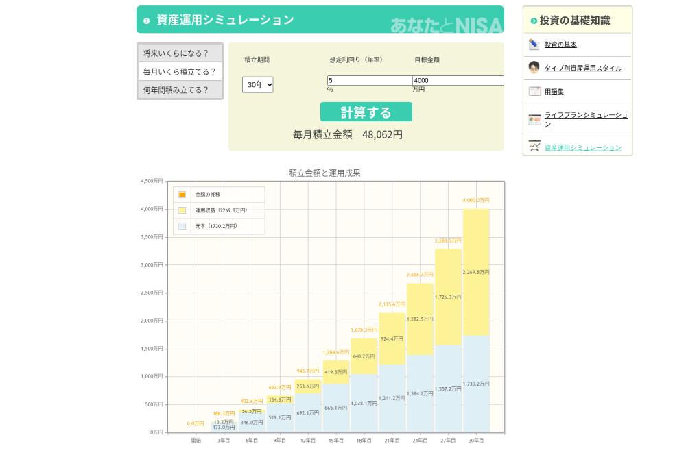 金融庁の積立投資試算(30年で4000万円プラン)の写真