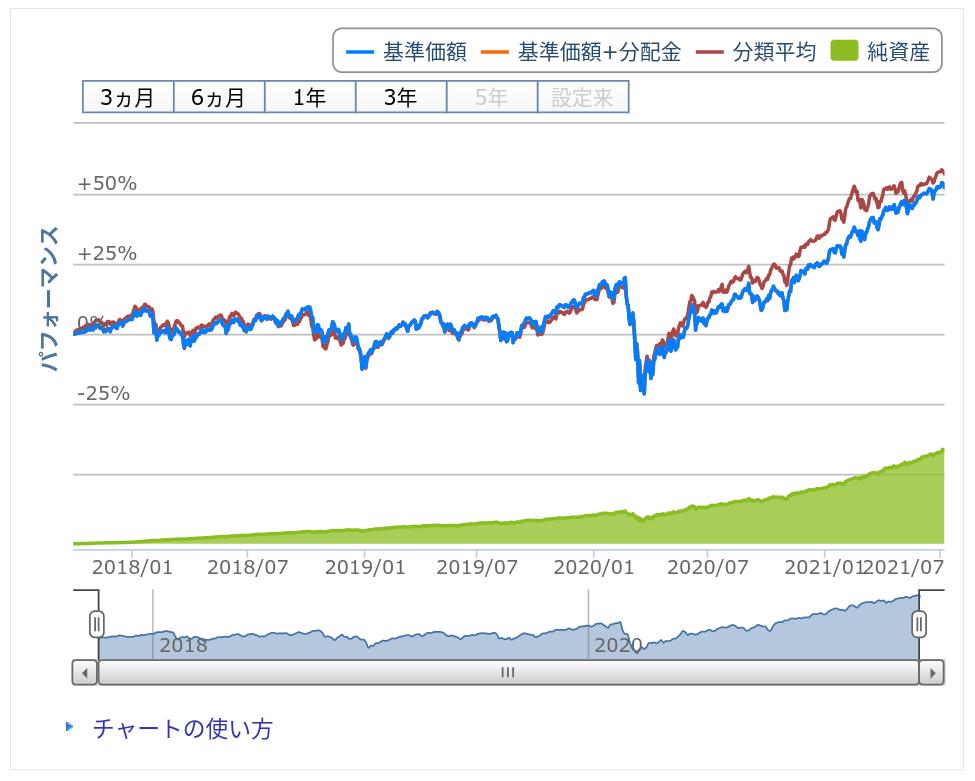 楽天・全世界株式インデックス・ファンドのパフォーマンス(2017〜2021)の写真